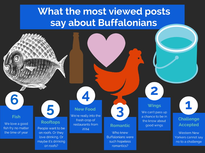 about buffalonians