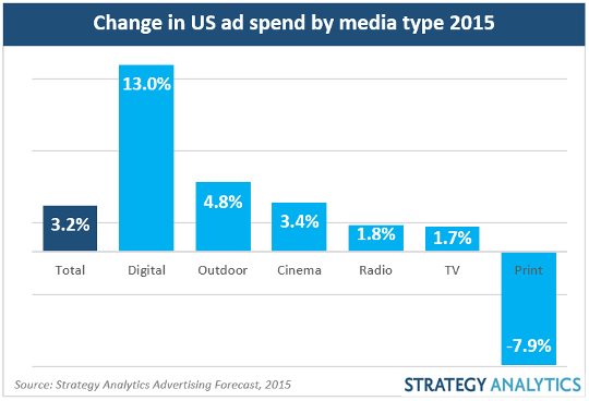 change in ad spending by media type