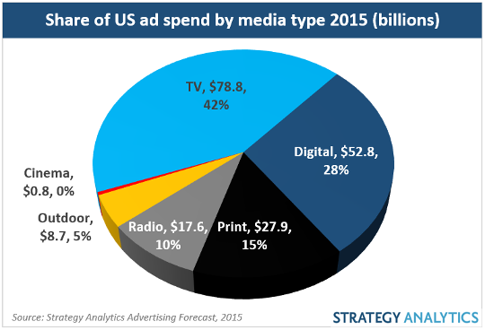 digital ad spend 2015