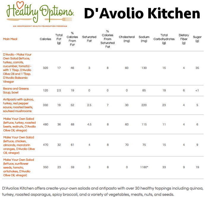 Healhty Options Menu, Davolio Kitchen