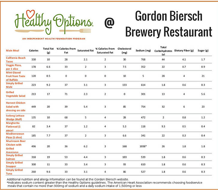 Gordon Biersch healthy options menu