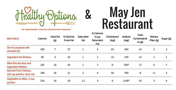 May Jen Healthy options