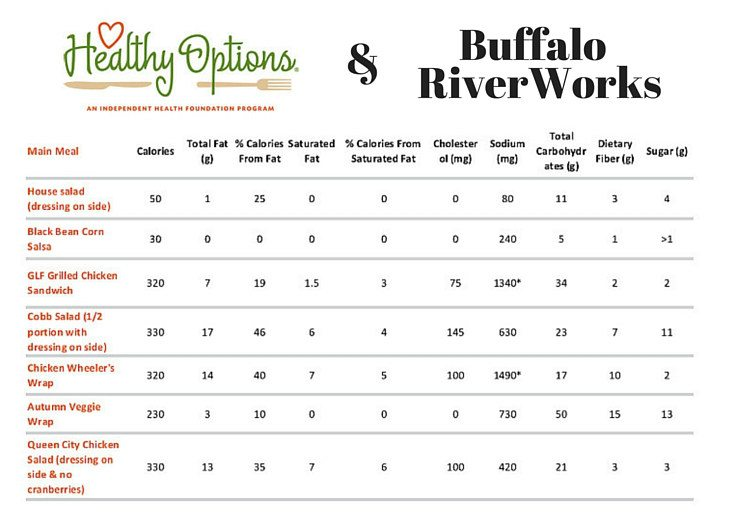 Buffalo River Works Healthy Options